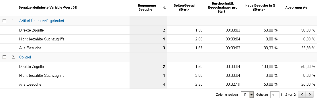 Segmentierter VWO Report in Google Analytics