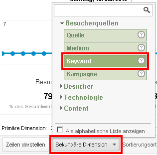 Auswahl der sekundären Dimension Keyword für die Detailanalyse