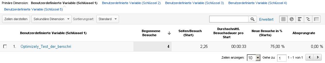 Benutzerdefinierte Variablen für die Auswertung von Optimizely innerhalb von Google Analytics
