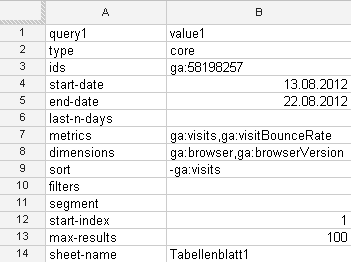 Umfangreiche Query für die API Abrage mit Google Analytics magic