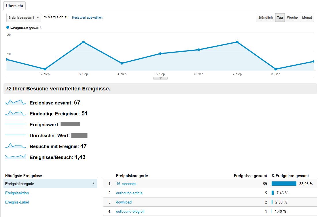 Übersicht der getrackten Ereignisse in Google Analytics