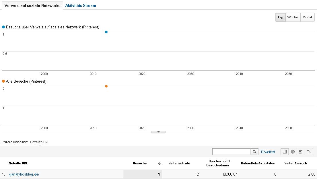 Bericht über die in sozialen Netzwerken geteilte URLs in Google Analytics