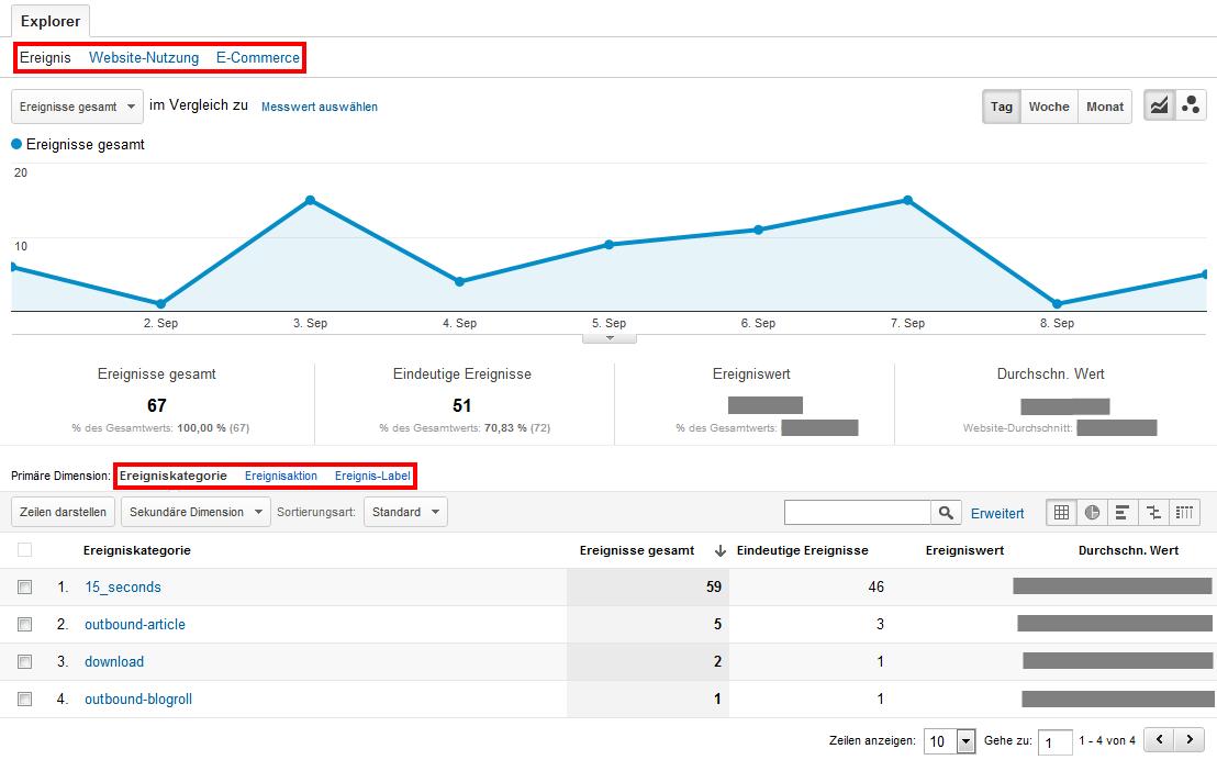 Report Häufigste Ereignisse in Google Analytics