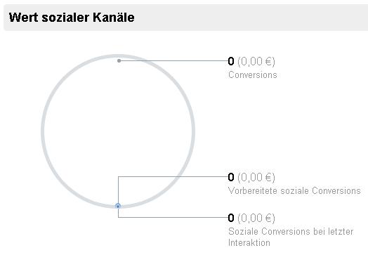 Wert der sozialen Kanälen in Google Analytics