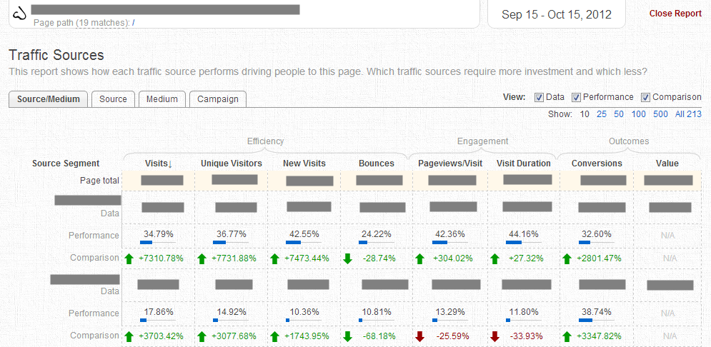 Übersicht der Nose for Google Analytics Daten