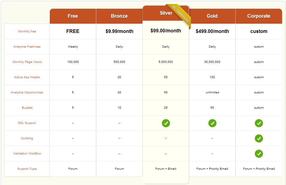 Die verschiedenen Pricing Pakete für die SiteApps