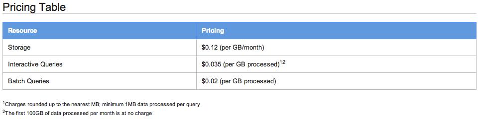 Die Pricing Tabelle von Google BigQuery
