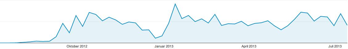 Entwicklung der Besuche seit dem Start von GAnalyticsBlog.de