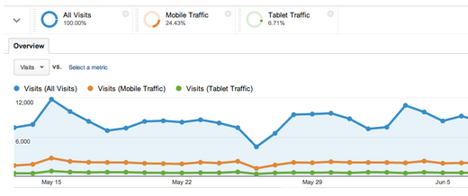 Segementierter Traffic in Google Analytics