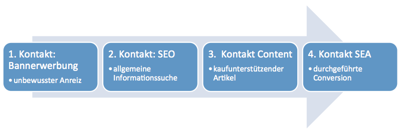 Skizze des Content Marketings innerhhalb der Kontaktkette