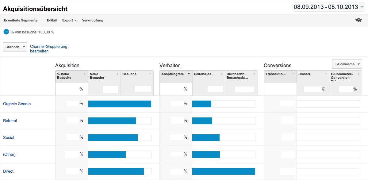 Der neue Übersicht Report innerhalb von Google Analytics