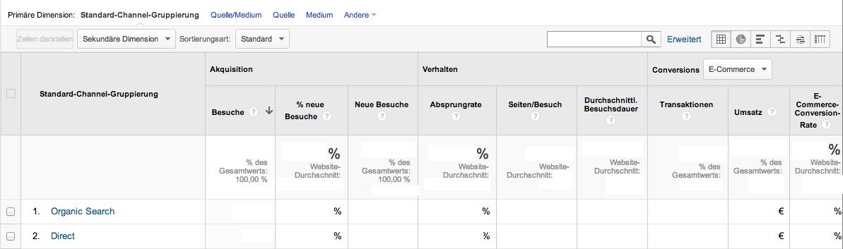 Der neue Kanäle Report in Google Analytics