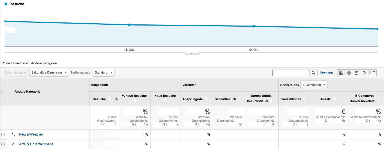 Der neue Report zu Anderen Kategorien in Google Analytics