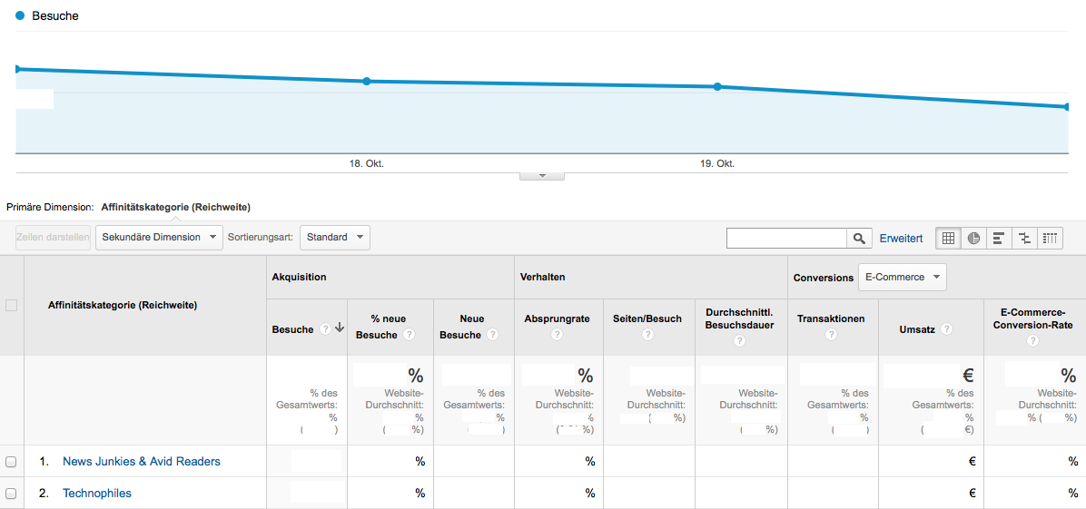 Der neuen Affinitäts Kategorien Report in Google Analytics