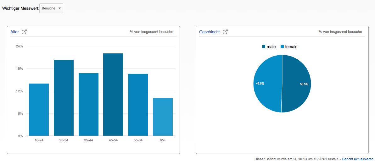 Die Übersicht der Alters und Geschlechtsdaten in Google Analytics