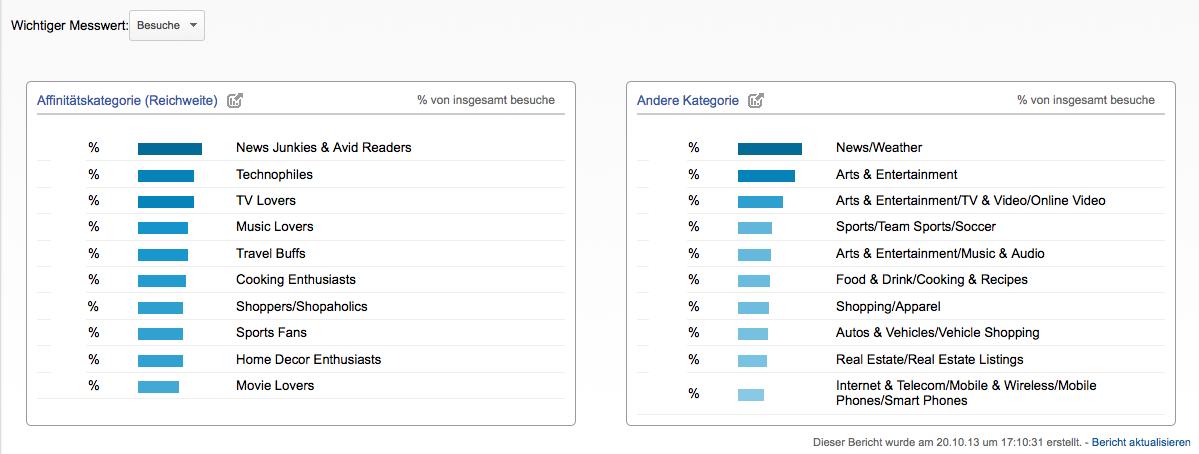 Die neue Interessens Übersicht in Google Analytics