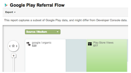 Google Play Daten innerhalb von Google Analytics
