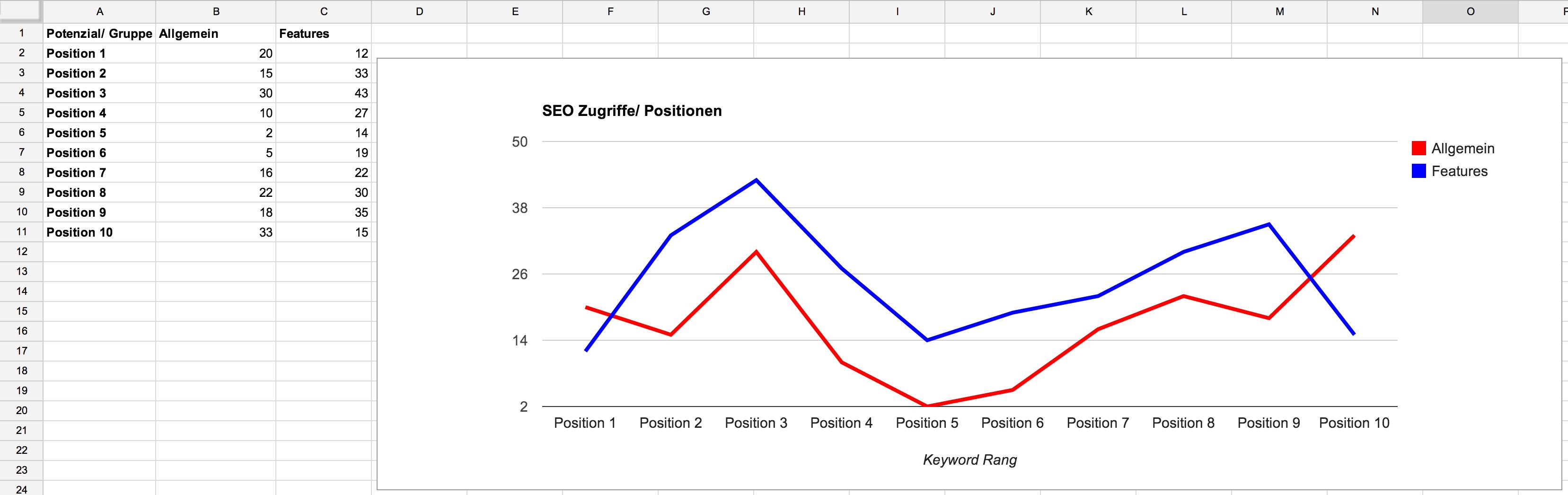 Content Grouping für die Analyse von Stärken und Potenzialen im SEO