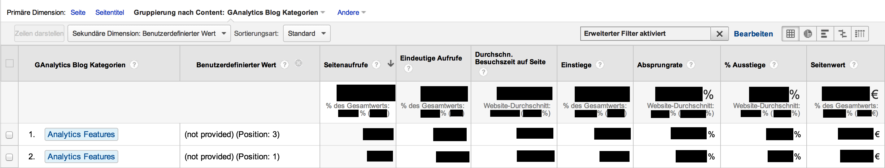 Content Grouping in Verbindung mit Keyword Rankings