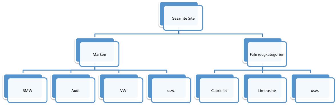 Die Content Gruppierung nach Seitenstruktur
