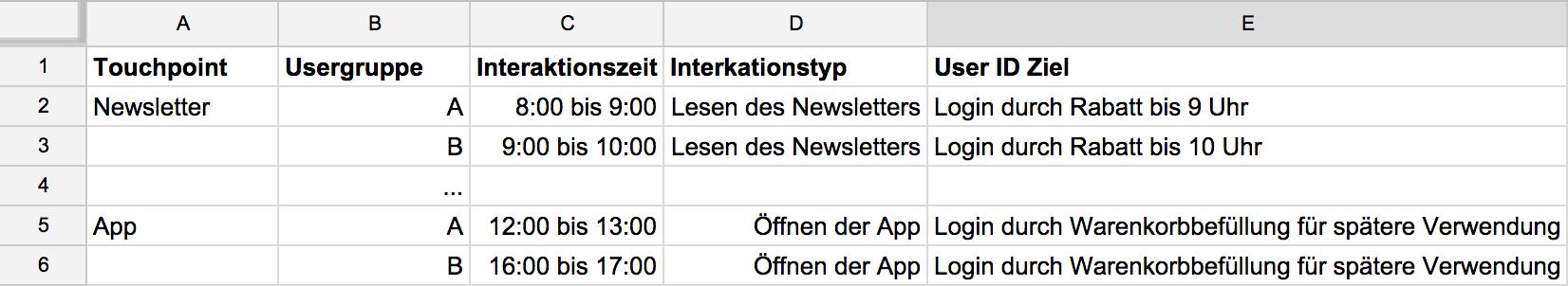 Tabelle für die Situative Analyse