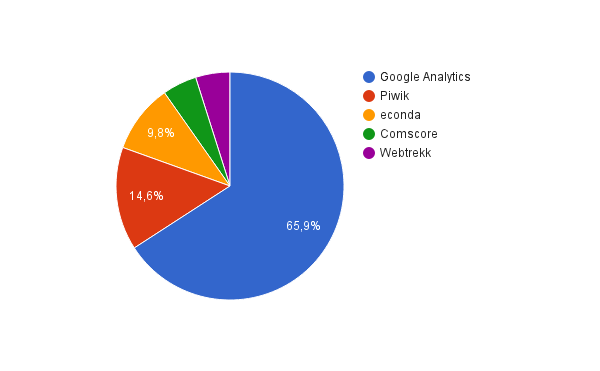 Webanalyse Integrationen der Bundesliga