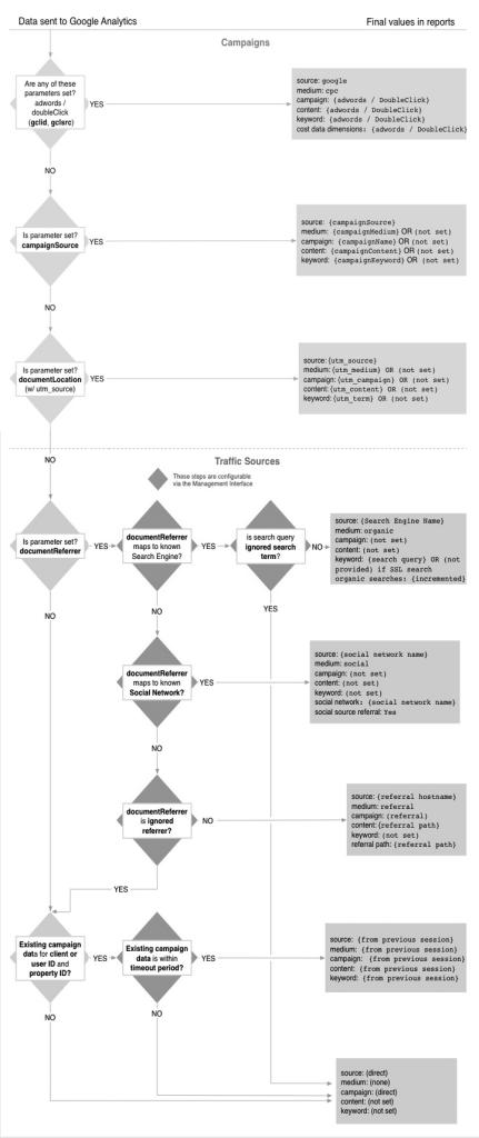 Entscheidungsfindung der Traffic Source in Google Analytics